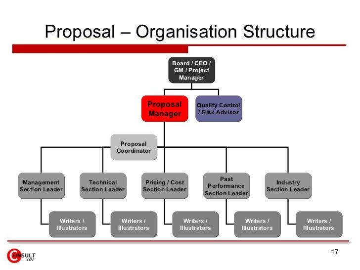 Proposal U2013 Organisation ...