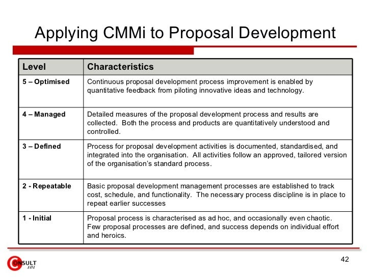 Exceptional ... Project Management; 42. Applying CMMi To Proposal ...