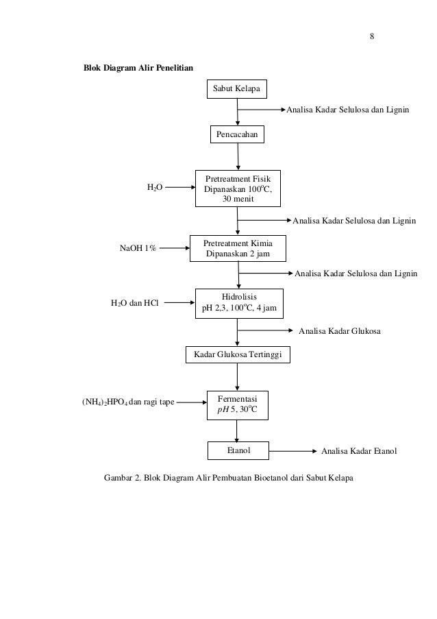 Proposal penelitian pkm bioetanol dari sabut kelapa 13 8blok diagram alir penelitiangambar ccuart Choice Image