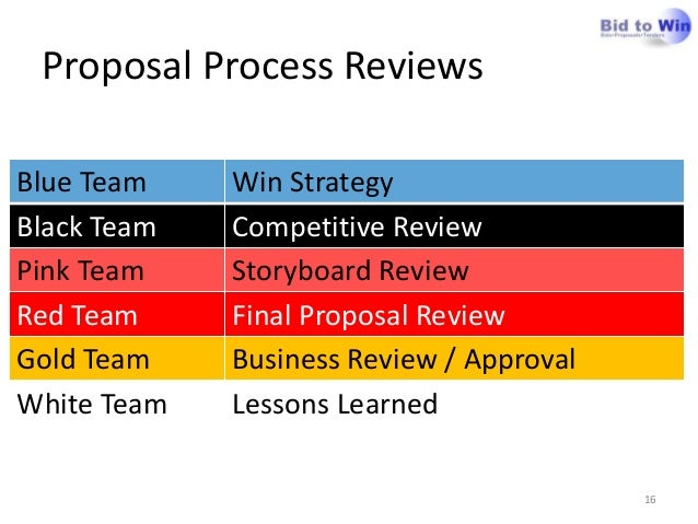 key elements of a proposal