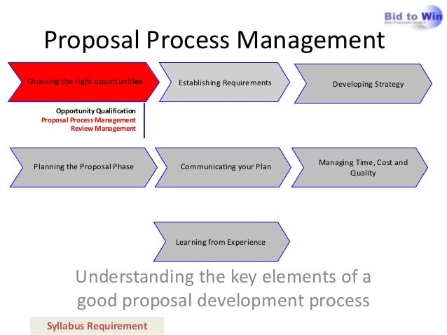 Apmp Foundation: Proposal Process Management