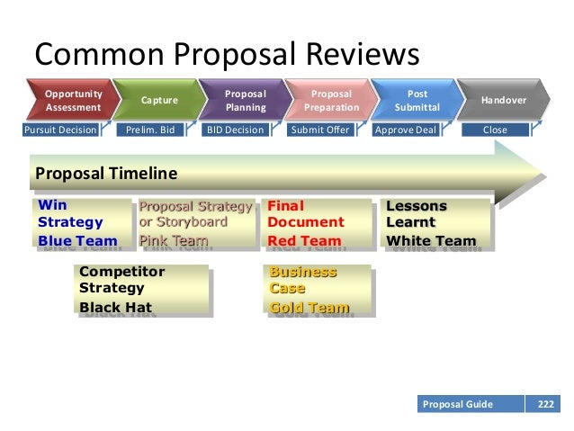 reserach proposal on a delivery process A sample research proposal with comments a research project or thesis will take at least two semesters to complete the process of identifying.