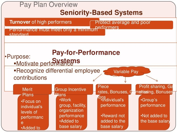 seniority and merit pay Compensation: incentive plans: merit pay pay scales based on seniority or service perpetuate inequality (ie, the equal treatment of employees whose job.
