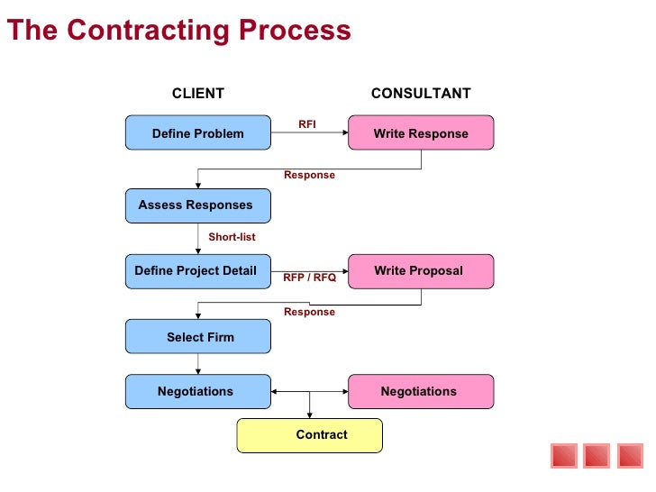 SlideShare  It Consulting Proposal Template