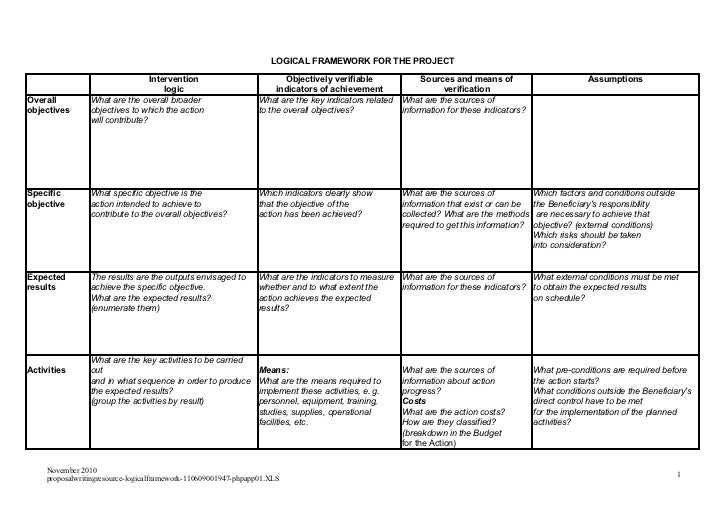 LOGICAL FRAMEWORK FOR THE PROJECT                                  Intervention                           Objectively veri...