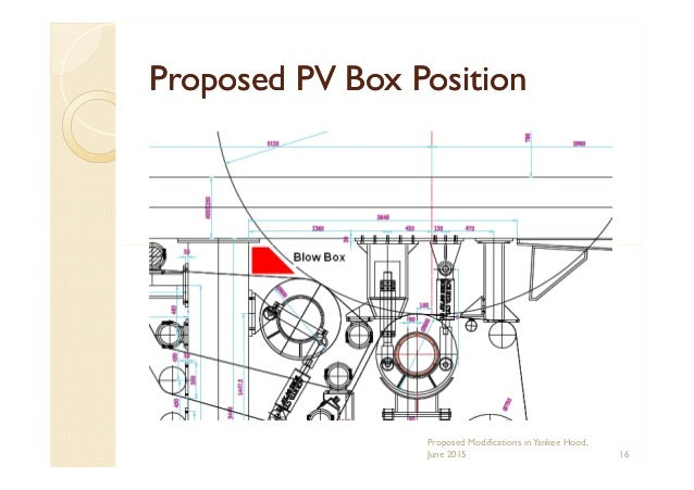 Proposed PV Box PositionProposed PV Box Position Proposed Modifications inYankee Hood, June 2015 16