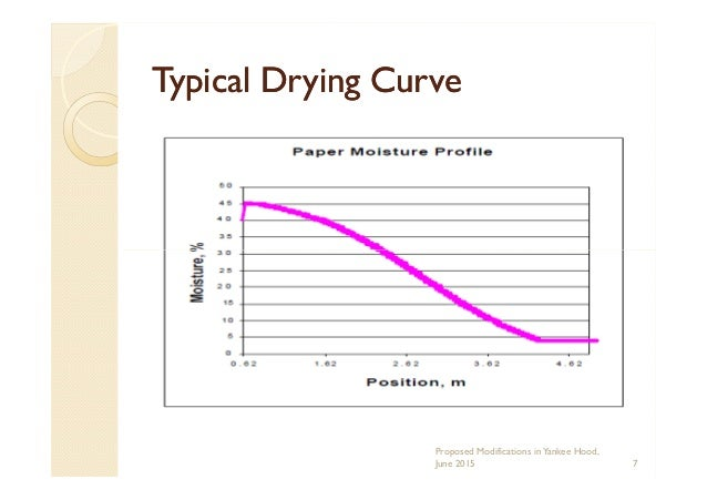 Typical Drying CurveTypical Drying Curve Proposed Modifications inYankee Hood, June 2015 7