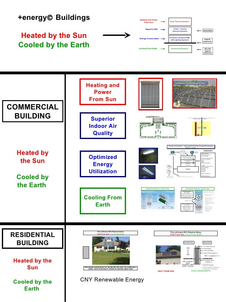 Heating and Power From Sun COMMERCIAL BUILDING Heated by the Sun Cooled by the Earth   +energy   Buildings Heated by the ...