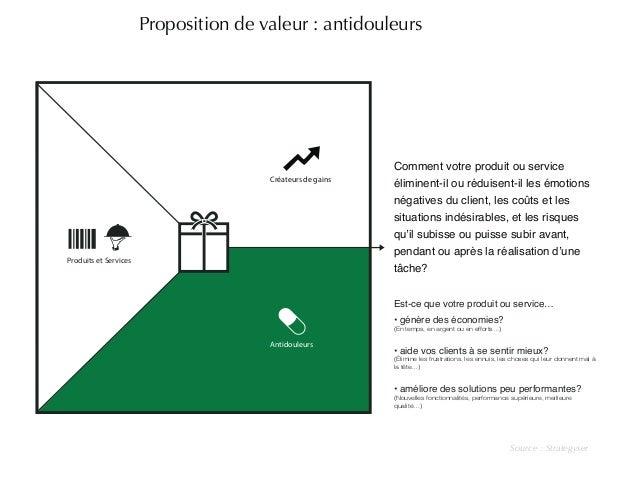 Proposition de valeur : antidouleurs  Source : Strategyser  Créateurs de gains  Antidouleurs  Produits et Services  Commen...