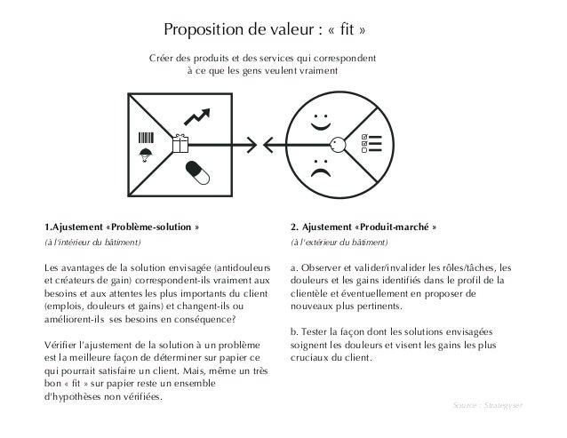 Proposition de valeur : « fit »  Créer des produits et des services qui correspondent  à ce que les gens veulent vraiment ...