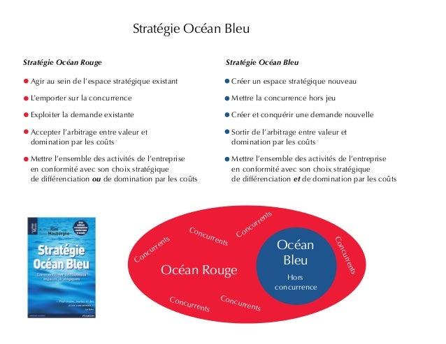 Stratégie Océan Rouge Stratégie Océan Bleu  Hors  concurrence  Stratégie Océan Bleu  Concurrents  Concurrents  Concurrents...