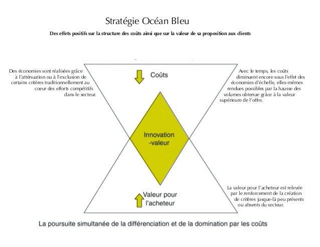 Stratégie Océan Bleu  Des effets positifs sur la structure des coûts ainsi que sur la valeur de sa proposition aux clients...