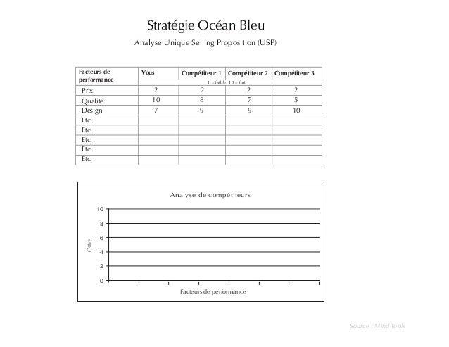 Stratégie Océan Bleu  Analyse Unique Selling Proposition (USP)  Facteurs de  performance  Vous Compétiteur 1 Compétiteur 2...