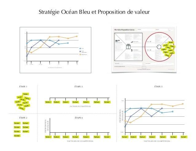 Stratégie Océan Bleu et Proposition de valeur  Prix Qualité Design Etc. Etc. Etc. Etc.  FACTEURS DE COMPÉTITION  ÉTAPE 1 É...