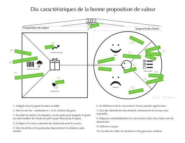 Dix caractéristiques de la bonne proposition de valeur  [1]  Proposition de valeur Segment de clients  [9] [7]  DIFFICIL À...
