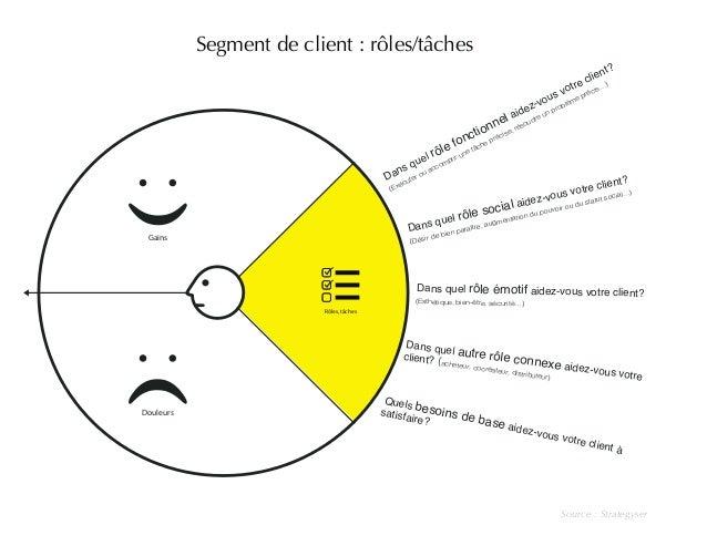 Segment de client : rôles/tâches  Source : Strategyser  Gains  Douleurs  Rôles, tâches  Dans quel rôle fonctionnel aidez-v...