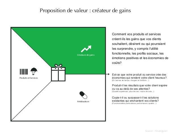 Proposition de valeur : créateur de gains  Source : Strategyser  Créateurs de gains  Antidouleurs  Produits et Services  C...