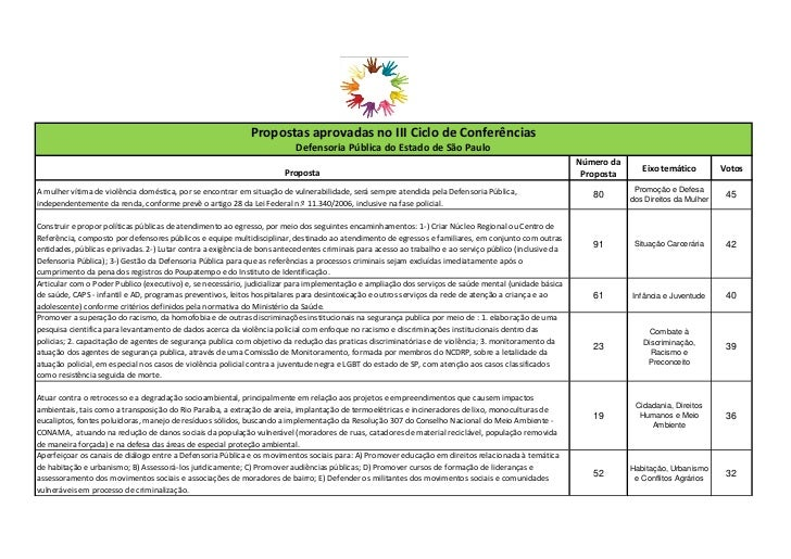 Propostas aprovadas no III Ciclo de Conferências                                                                         D...