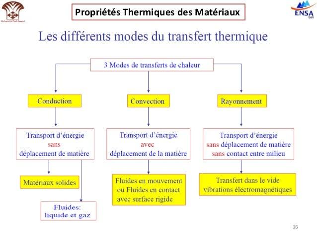 Propri t s thermiques des mat riaux - Materiaux net ...