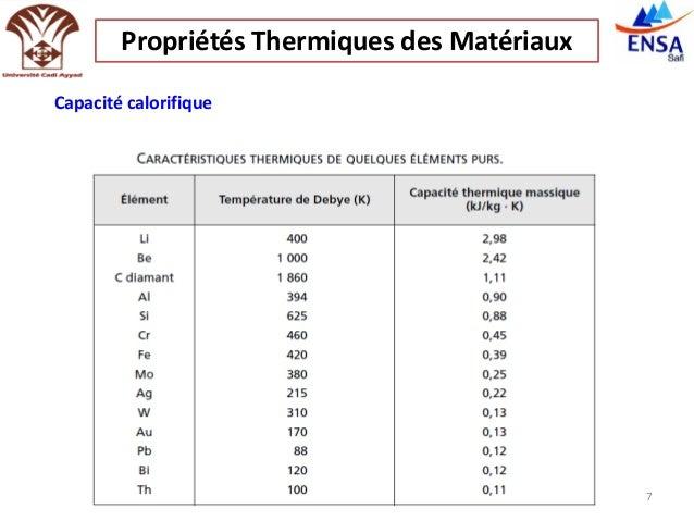 Propri t s thermiques des mat riaux - Tableau de conductivite thermique des materiaux ...