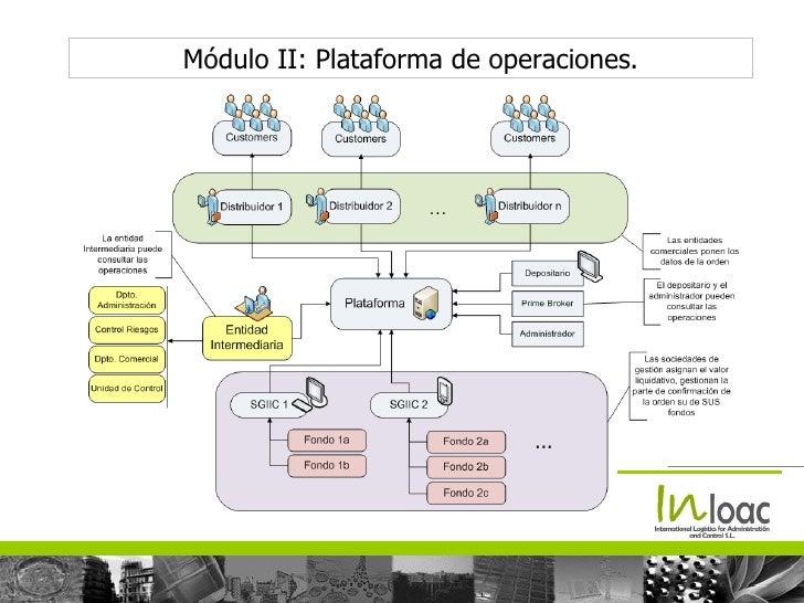 Plataforma de operaciones forex