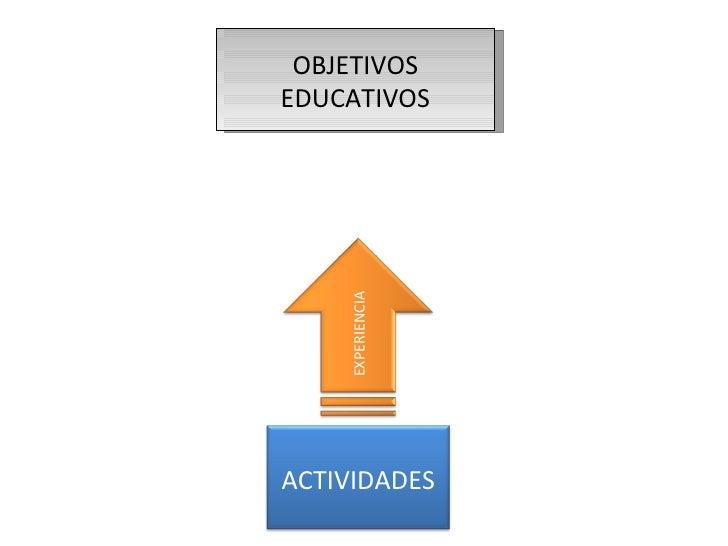OBJETIVOS EDUCATIVOS EXPERIENCIA ACTIVIDADES
