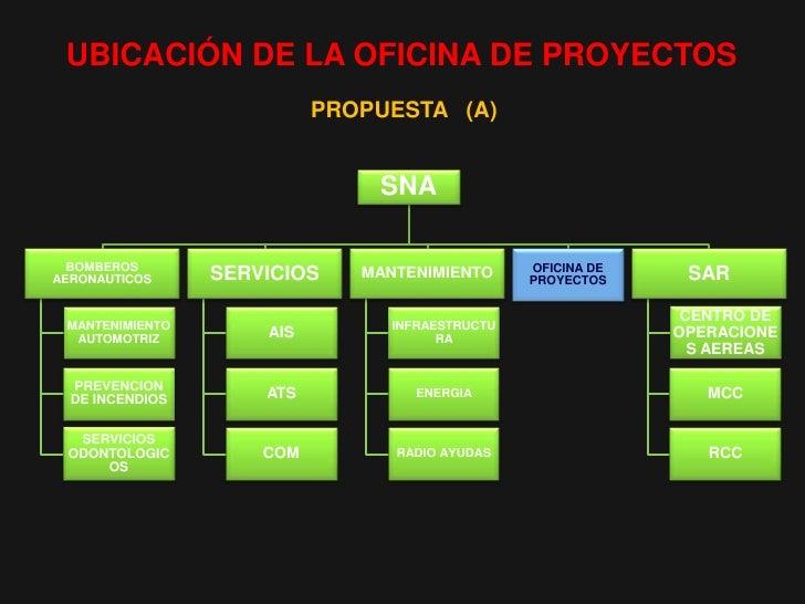 Propuesta de oficina de proyectos sna for Oficina de proyectos