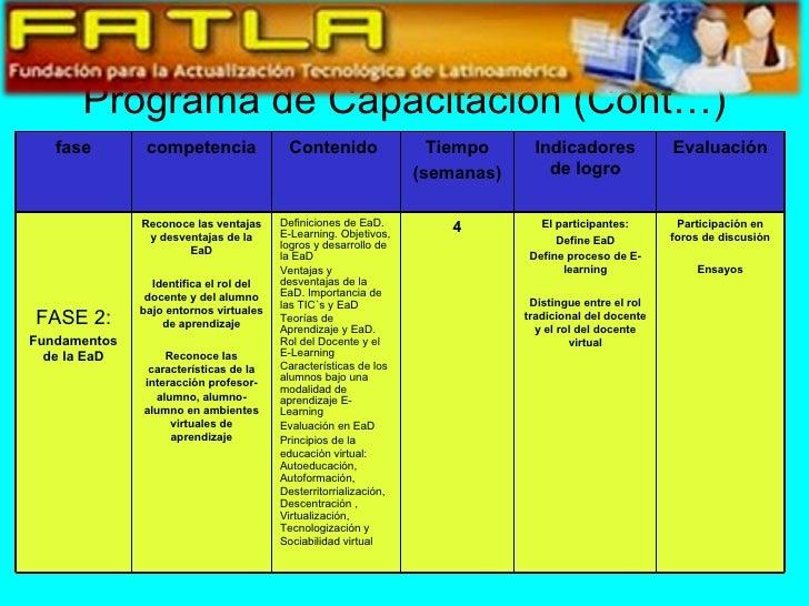 Programa de Capacitación (Cont…) Evaluación Indicadores de logro Tiempo (semanas) Contenido  competencia fase Participació...