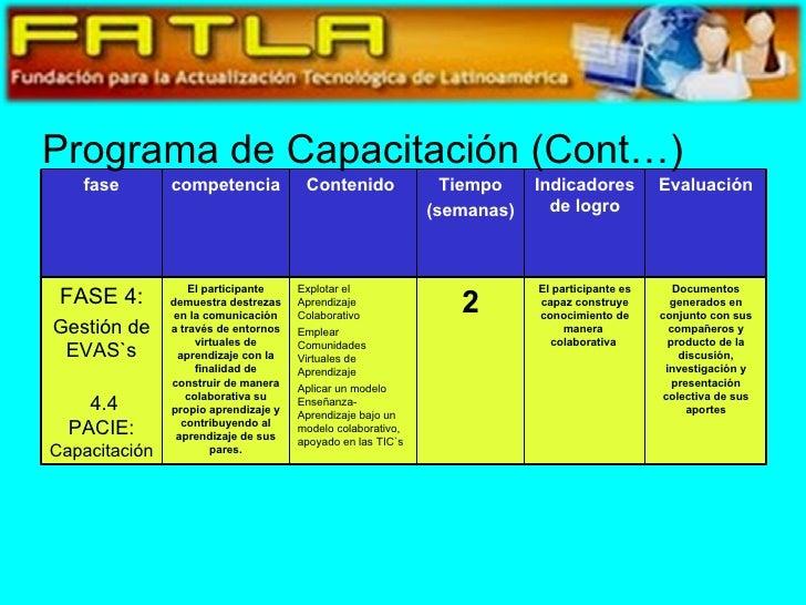 Programa de Capacitación (Cont…) Evaluación Indicadores de logro Tiempo (semanas) Contenido  competencia fase Documentos g...