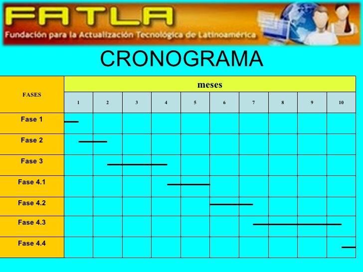 CRONOGRAMA FASES meses 1 2 3 4 5 6 7 8 9 10 Fase 1 Fase 2 Fase 3 Fase 4.1 Fase 4.2 Fase 4.3 Fase 4.4