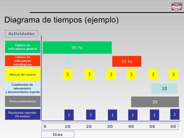 Diagrama de tiempos (ejemplo) 0   10   20   30   40   50  60 Tablero de indicadores general T ablero de indicadores estrat...