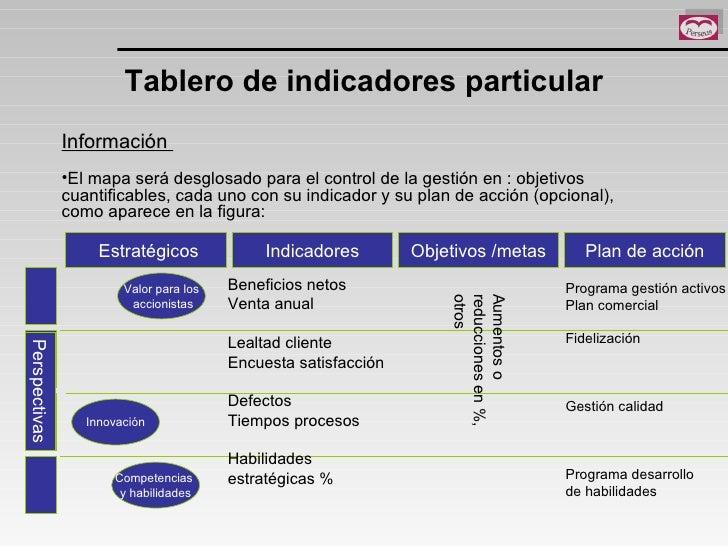 Tablero de indicadores particular <ul><li>Información  </li></ul><ul><li>El mapa será desglosado para el control de la ges...
