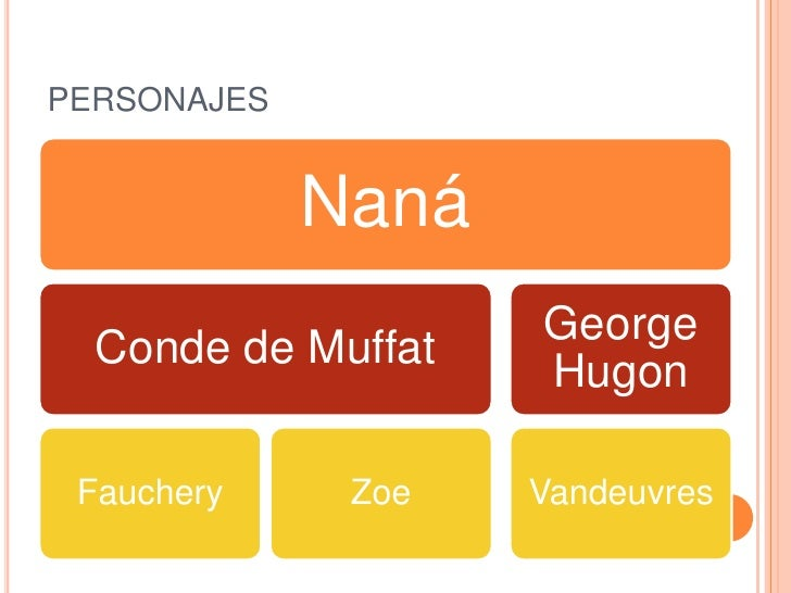 PERSONAJES             Naná                    George  Conde de Muffat                    Hugon Fauchery     Zoe   Vandeuv...