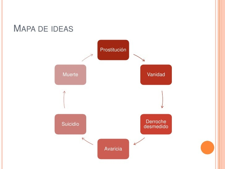 MAPA DE IDEAS                     Prostitución          Muerte                     Vanidad                                ...