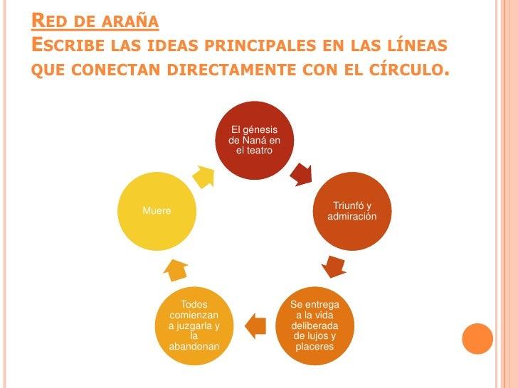 RED DE ARAÑAESCRIBE LAS IDEAS PRINCIPALES EN LAS LÍNEASQUE CONECTAN DIRECTAMENTE CON EL CÍRCULO.                          ...