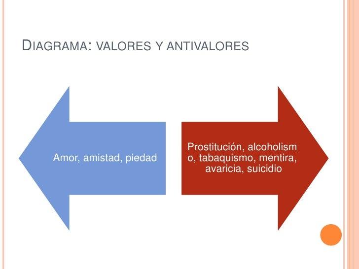 DIAGRAMA: VALORES Y ANTIVALORES                            Prostitución, alcoholism    Amor, amistad, piedad   o, tabaquis...