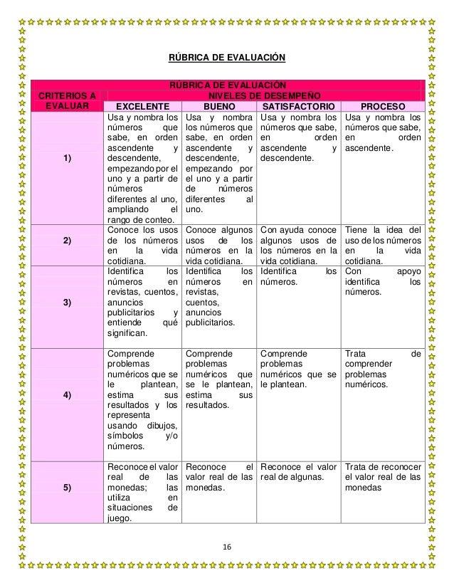 16 RÚBRICA DE EVALUACIÓN RÚBRICA DE EVALUACIÓN CRITERIOS A EVALUAR NIVELES DE DESEMPEÑO EXCELENTE BUENO SATISFACTORIO PROC...