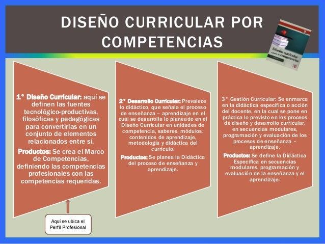 Propuesta Diseño Curricular Por Competencias
