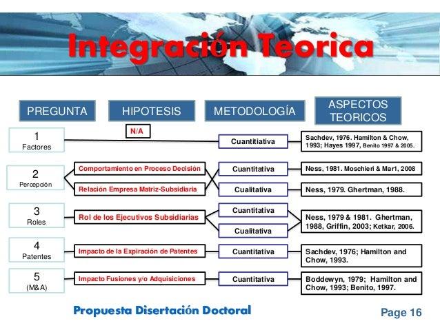 Page 16Propuesta Disertación Doctoral Integración Teorica PREGUNTA HIPOTESIS METODOLOGÍA ASPECTOS TEORICOS 1 Factores 2 Pe...