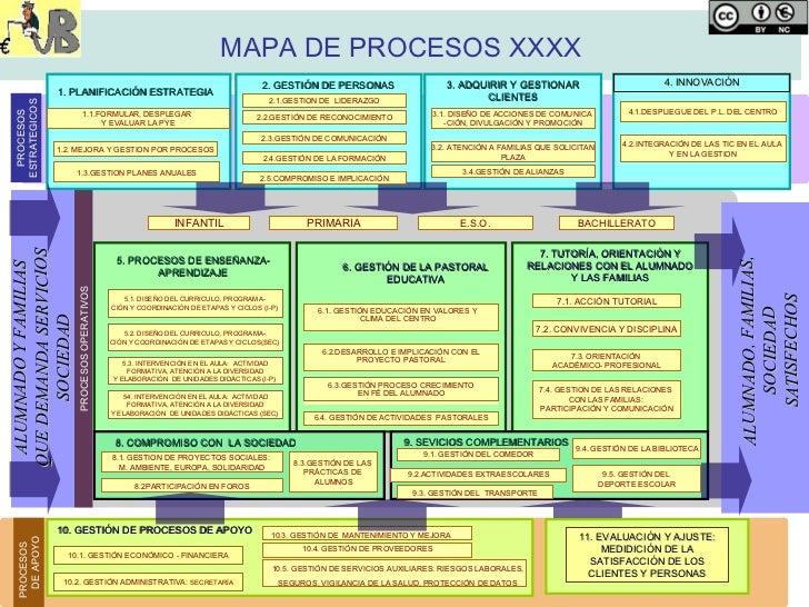Propuesta mapa procesos ce for Procesos de un restaurante