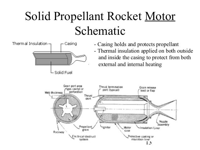 Solid Rocket Schematic: How Were The Space Shuttle Srbs