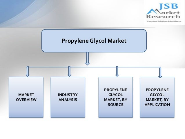 Propylene Glycol Antifreeze >> JSB Market Research: Propylene Glycol Market by Source, Application