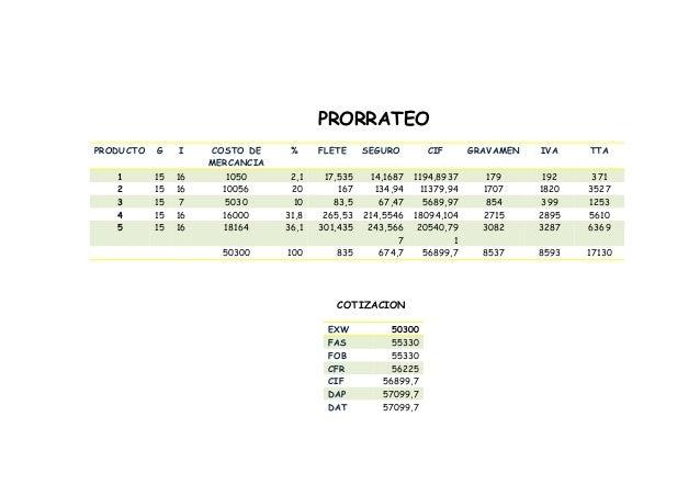 PRORRATEO PRODUCTO G I COSTO DE MERCANCIA % FLETE SEGURO CIF GRAVAMEN IVA TTA 1 15 16 1050 2,1 17,535 14,1687 1194,8937 17...