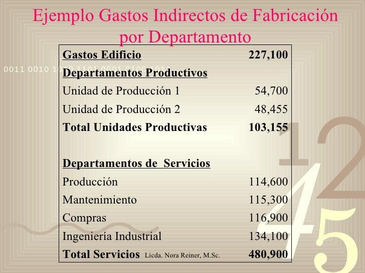Ejemplo Gastos Indirectos de Fabricación por Departamento 480,900 Total Servicios 134,100 Ingeniería Industrial 116,900 Co...
