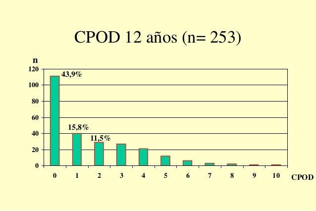 CPOD 12 años (n= 253) 0 20 40 60 80 100 120 0 1 2 3 4 5 6 7 8 9 10 CPOD n 43,9% 15,8% 11,5%