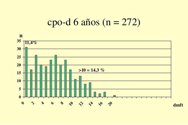 cpo-d 6 años (n = 272) 0 5 10 15 20 25 30 35 0 2 4 6 8 10 12 14 16 20 dmft n 11,4% >10 = 14,3 %