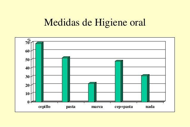 Medidas de Higiene oral 0 10 20 30 40 50 60 70 cepillo pasta marca cep+pasta nada %