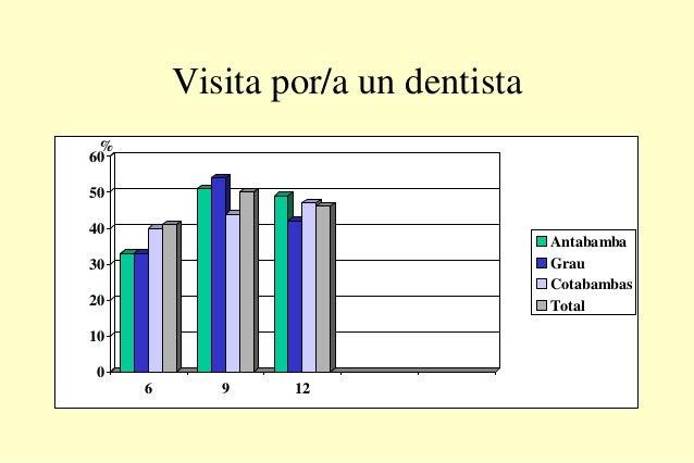 Visita por/a un dentista 0 10 20 30 40 50 60 6 9 12 Antabamba Grau Cotabambas Total %