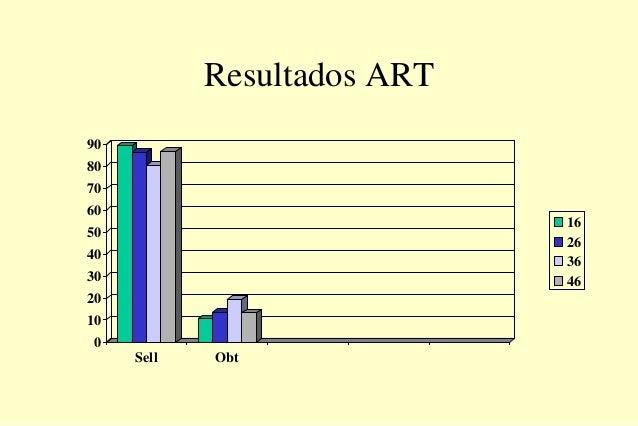 Resultados ART 0 10 20 30 40 50 60 70 80 90 Sell Obt 16 26 36 46