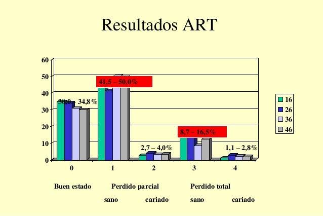 Resultados ART 0 10 20 30 40 50 60 0 1 2 3 4 16 26 36 46 41,5 – 50,0% 30,0 – 34,8% 8,7 – 16,5% 1,1 – 2,8%2,7 – 4,0% Buen e...